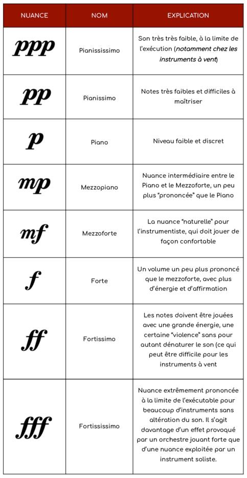 """Tableau récapitulatif des nuances fixes pour l'article """"Les Nuances en musique"""""""