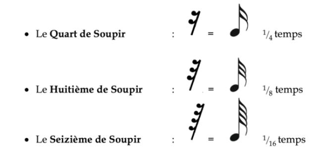 """Symbole et temps des quart, huitième et seizième de soupir pour l'article """"les silences en musique"""""""