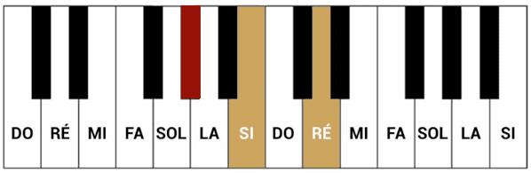 """Accord de Sol# diminué pour l'article """"Harmonisation Gamme Mineur"""""""