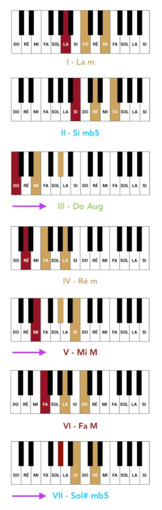 """Liste des accords du mode mineur harmonique pour l'article """"Harmonisation Gamme Mineur"""""""
