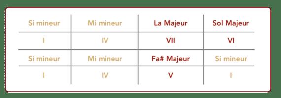 """Grille de la suite des accords de Mistral Gagnant pour l'article """"Harmonisation Gamme Mineur"""""""