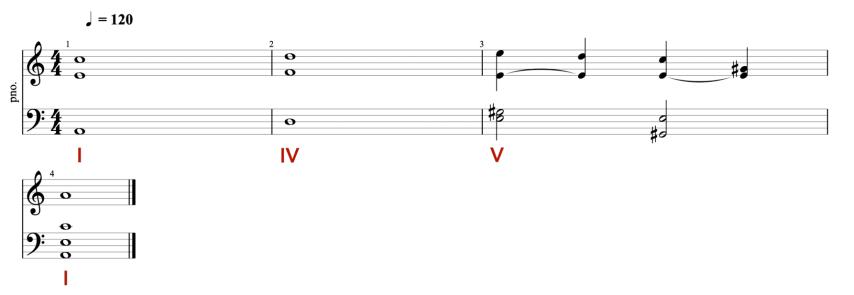 Exemple de Cadence Parfaite en La mineur