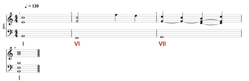 Enchainement des degrés VI, VII et I