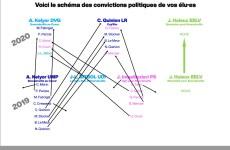 Convictions et constance politique à Emerainville…