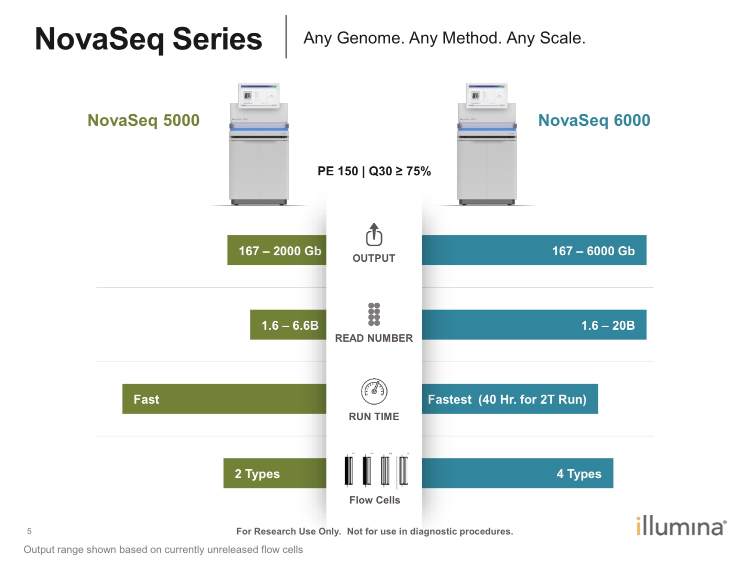 Should you buy a NovaSeq for your core lab - Enseqlopedia