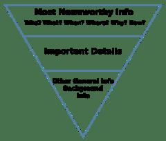 Definisi Piramida Terbalik