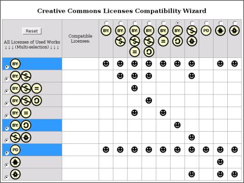 Jenis-jenis lisensi Creative Common