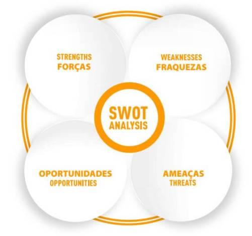 Análise SWOT para Escolas Profissionalizantes