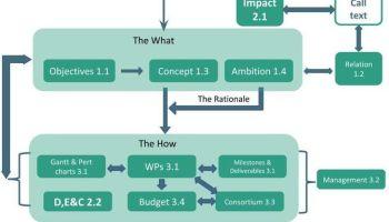 Complete Guide] Horizon 2020 budget preparation - Enspire Science Ltd