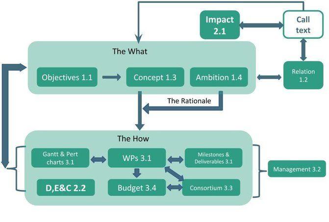 Horizon 2020 template