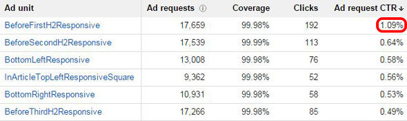 How to increase adsense CTR