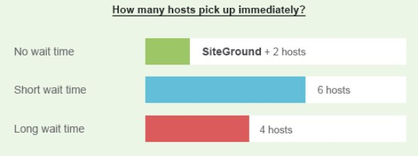 SiteGround general phone wait time