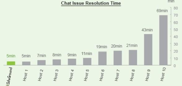 SiteGround general chat resolution
