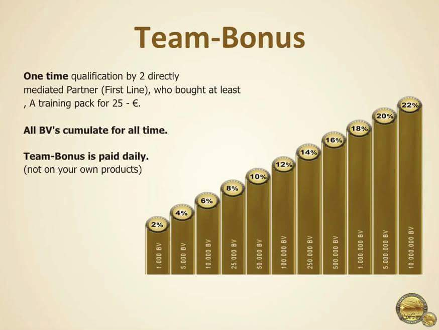 swisscoin team bonus