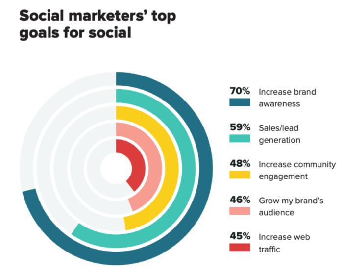 top social media goals