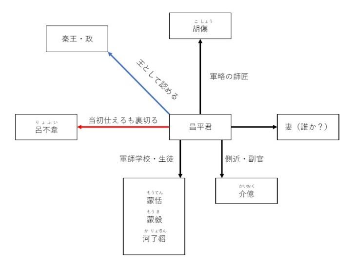 kingdom-shouheikun-correlation-diagram