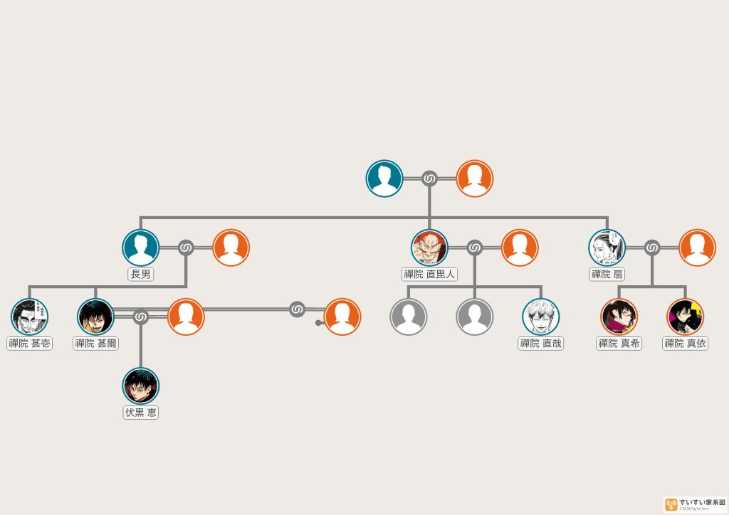 禪院家の宗家・分家の家系図