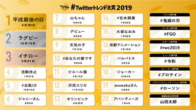 「#Twitterトレンド大賞 2019」トレンドワードTOP20をランキング形式で発表! 映えあるトレンド第1位は 「平成最後の日」 第2位「ラグビー」 第3位「イチロー」