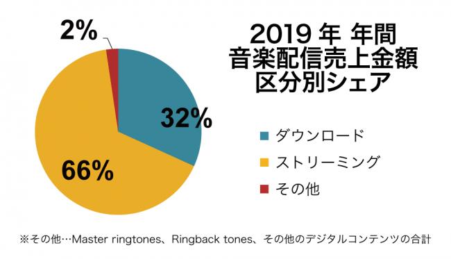 2019年音楽配信売上は706億円で6年連続プラス成長、2011年以来の700億円超え