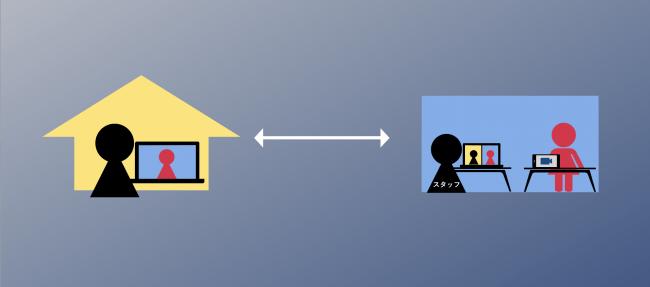 交流イベント配信システムのイメージ。参加者はリモートで1:1の会話を楽しむことができ、出演者は運営スタッフが見守る安全な環境でファンと交流できる