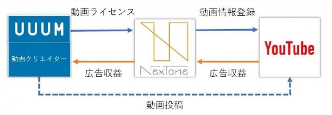 NexToneとUUUMとの業務提携に関するお知らせ