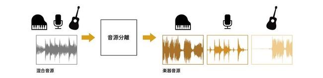 「音源分離技術」イメージ