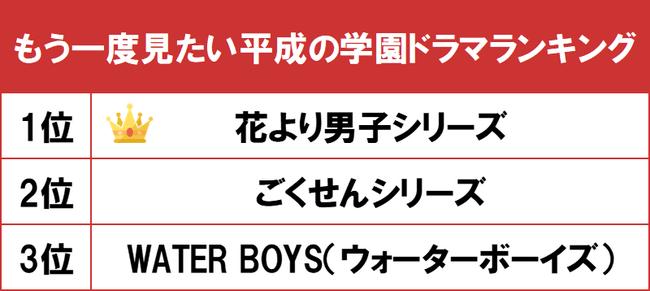 1位は人気少女漫画が原作の『花より男子』シリーズ! gooランキングが「もう一度見たい平成の学園ドラマランキング」を発表