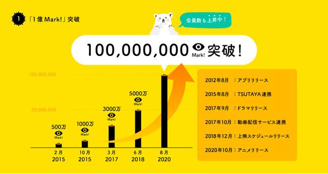 1億Mark!突破!国内最大級の映画やドラマ、アニメのレビューサービス「Filmarks(フィルマークス)」