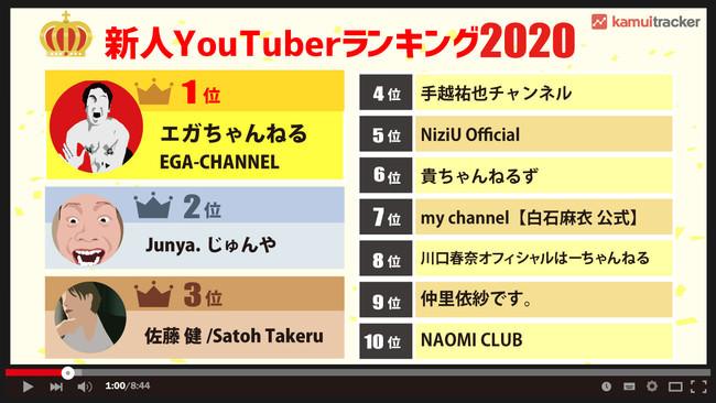2020年新人YouTuberランキングは芸能人がほぼ上位独占 ― kamui tracker調べ