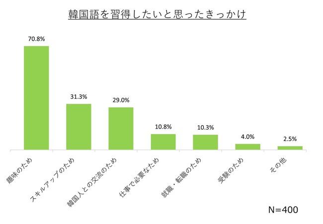 【日本人の語学学習に関する調査】約6割が「韓国映画やドラマ、音楽を楽しむため」に韓国語を学習!エンタメツールを活用して楽しく語学を学ぶ学習スタイル『語楽(ごらく)』がトレンドに