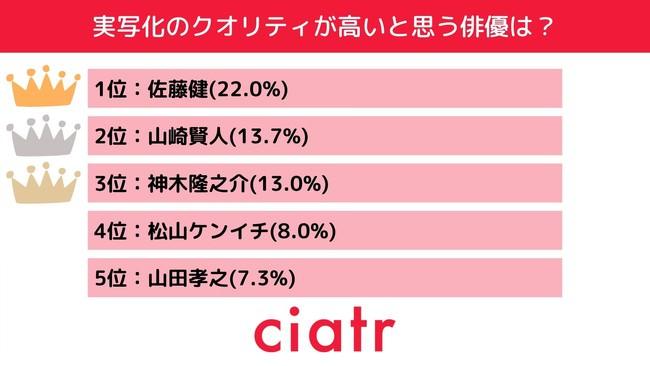 実写化のクオリティが高い俳優・女優ランキングを発表!第2位は山崎賢人&浜辺美波、そして堂々の1位は……?