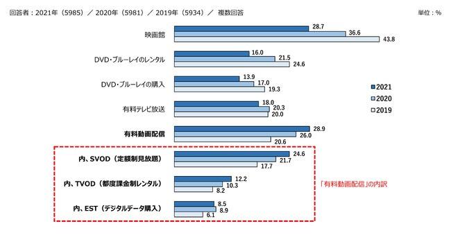 「動画配信ユーザー実態調査2021」レポートを9月1日に発行。「有料動画配信」メディアの利用率が「パッケージ」メディア(DVD・ブルーレイのセル・レンタル)を初めて上回る