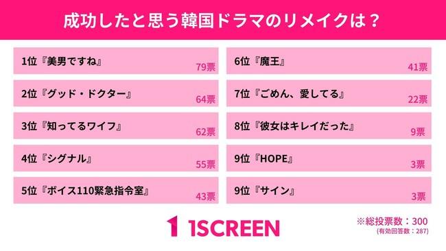 【1Screen調べ】韓ドラをリメイクして成功したと思う作品は?リメイク成功のカギは「キャスト」と「価値観」だった!
