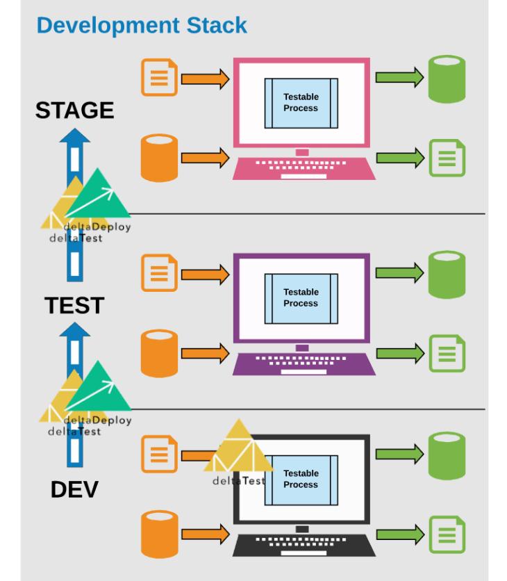 Video – Enterprise Data Foundation