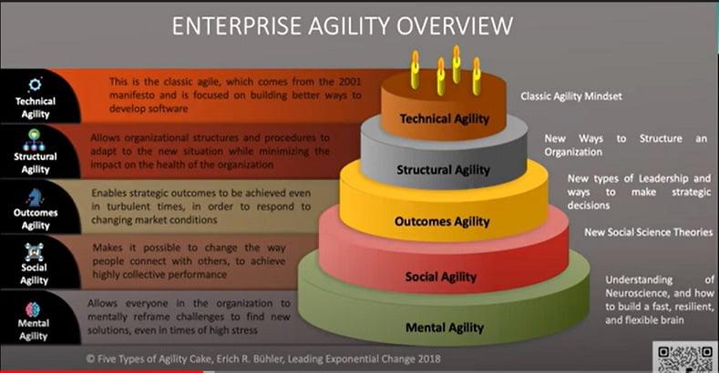 Agile vs. Business Agility vs. Enterprise Agility