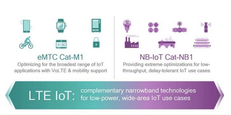 NB-IoT eMTC LTE-M IoT