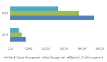 IoT utilities
