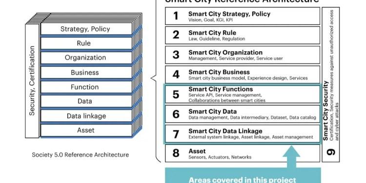 Accenture smart city