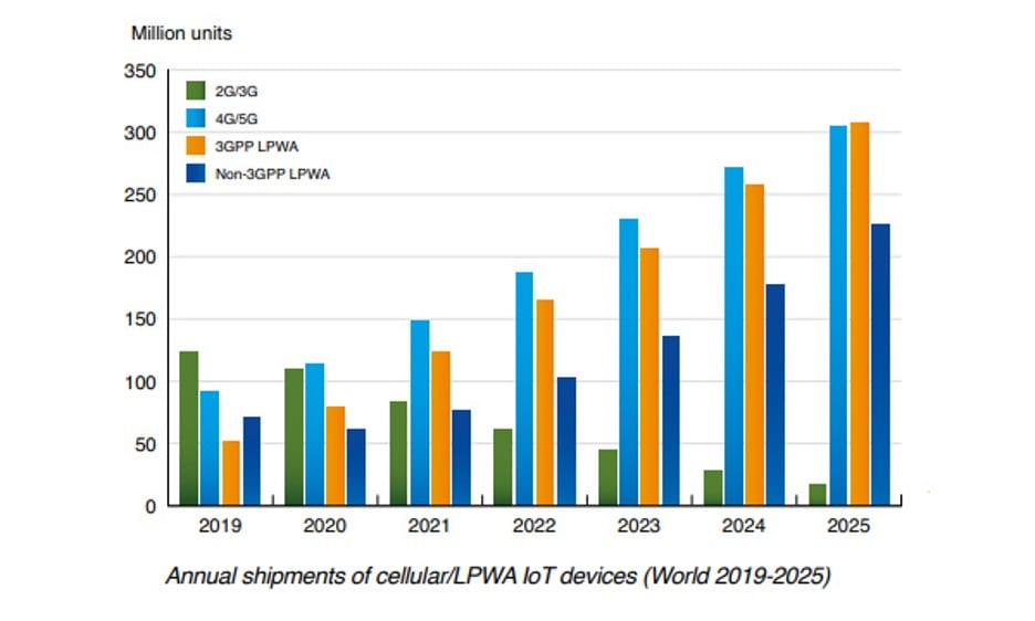 Cellular IoT module shipments hit record high in 2020, but chip shortage expected to curb growth