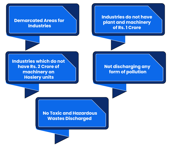 Eligibility Criteria for Securing NOC Pollution Control Board