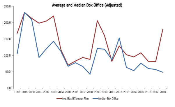 box office adjusted v02