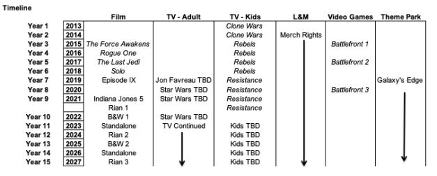 Table 2 CALENDAR of Lucasfilm