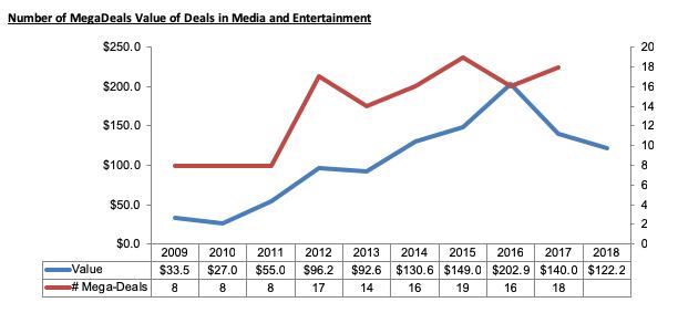 Chart Deal Value