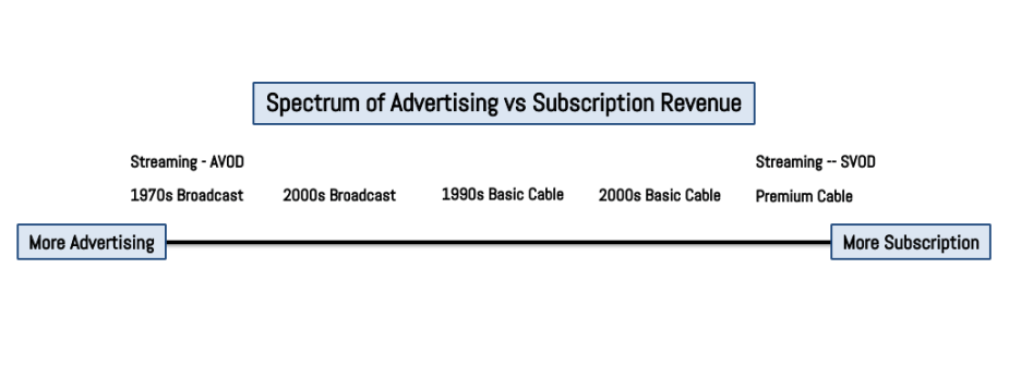 Spectrum Ad vs Subscription