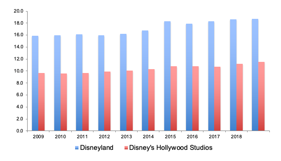 IMAGE 7 Theme Park Attendance