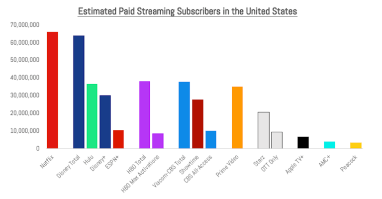 chart-us-paid-streaming-subscribers