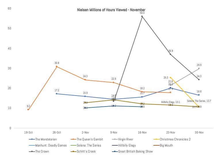 IMAGE 4 - Week by Week Nielsen Ratings