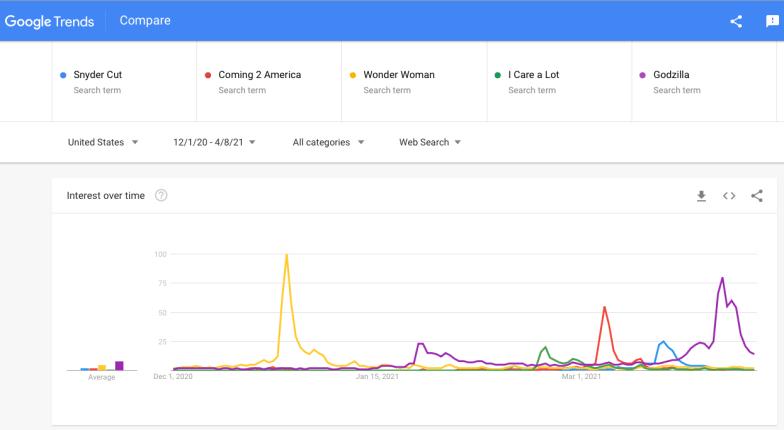 IMAGE 11 - Snyder Cut Google Trends