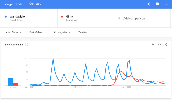 Image 3 - G Trends