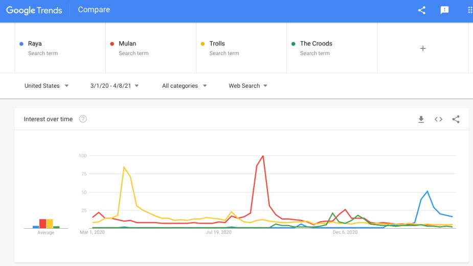 IMAGE 4 - Google Trends